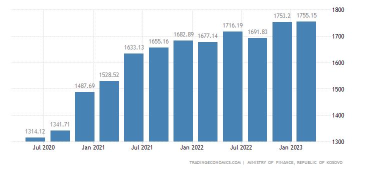 Kosovo Government Debt
