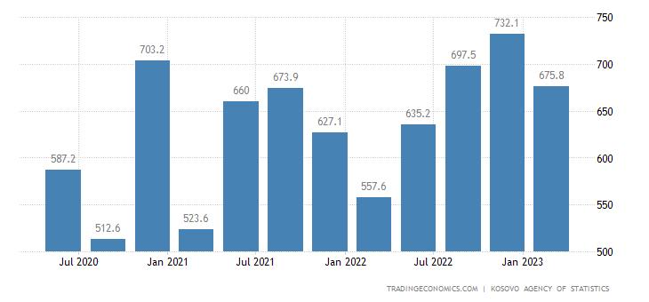 Kosovo General Government Revenues
