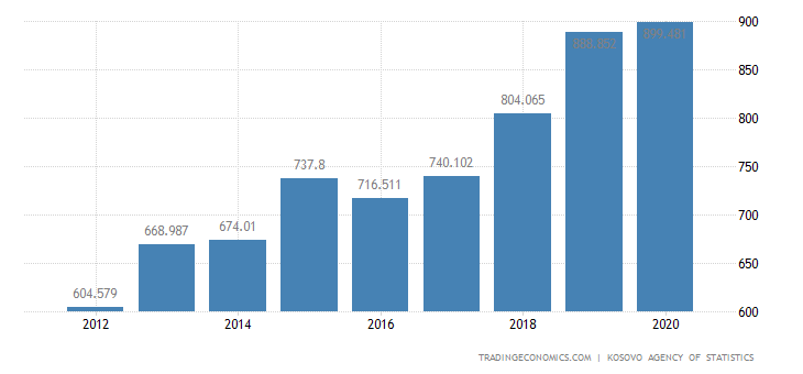 Kosovo General Government Spending