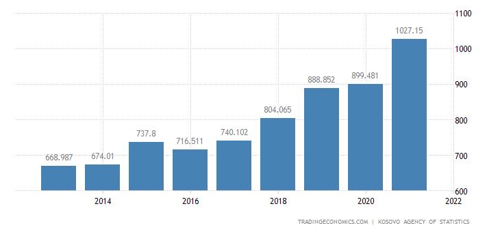 Kosovo General Government Spending