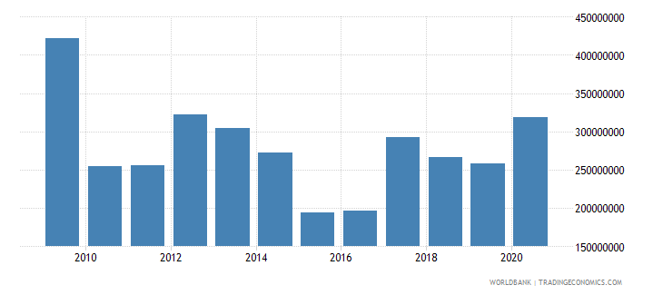kosovo grants excluding technical cooperation bop us dollar wb data