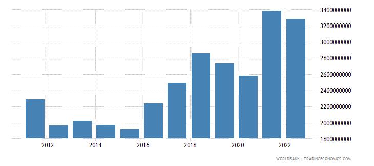 kosovo gross capital formation us dollar wb data