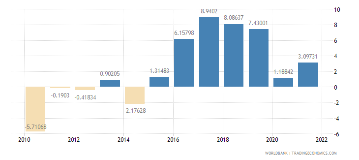 kosovo gross domestic savings percent of gdp wb data