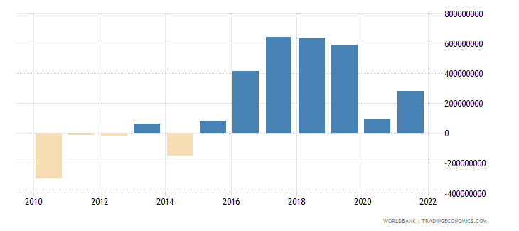 kosovo gross domestic savings us dollar wb data