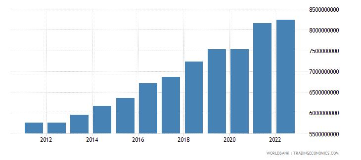 kosovo gross national expenditure constant lcu wb data