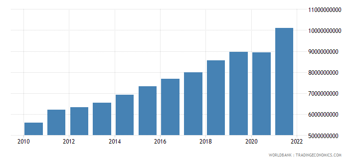 kosovo gross national expenditure current lcu wb data