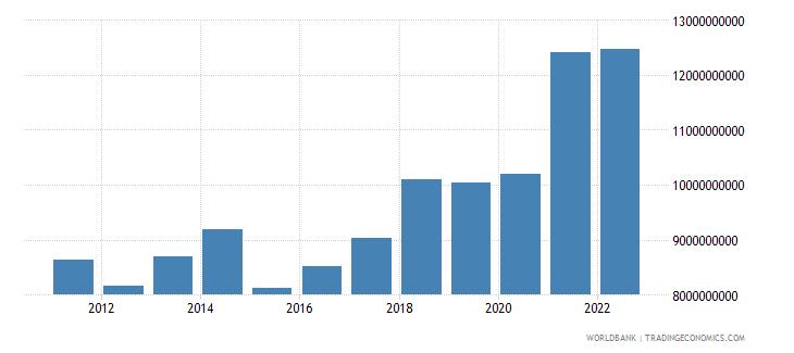 kosovo gross national expenditure us dollar wb data