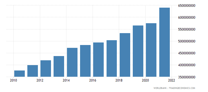 kosovo household final consumption expenditure current lcu wb data