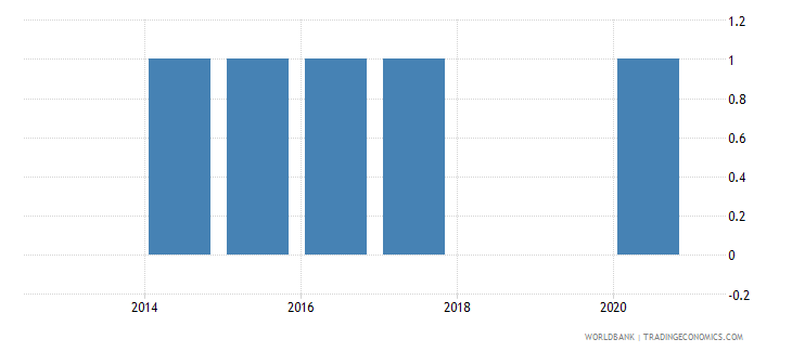 kosovo import and export price indexes wb data