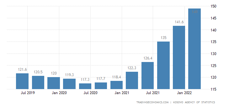 Kosovo Import Prices
