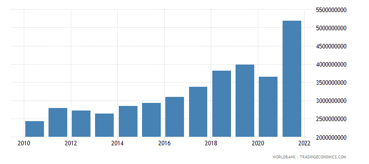 kosovo imports of goods and services current lcu wb data