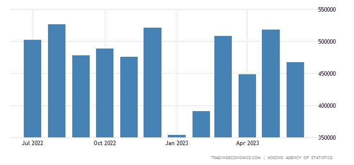 Kosovo Imports