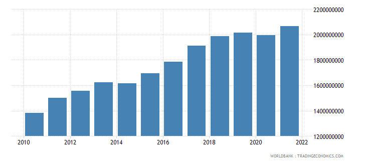 kosovo industry value added constant 2000 us$ wb data