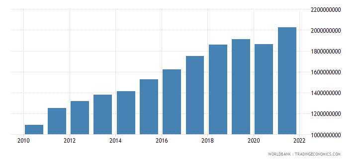 kosovo industry value added current lcu wb data