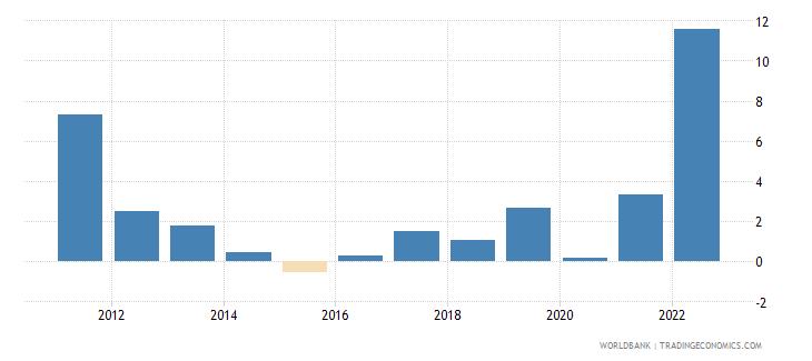 kosovo inflation consumer prices annual percent wb data