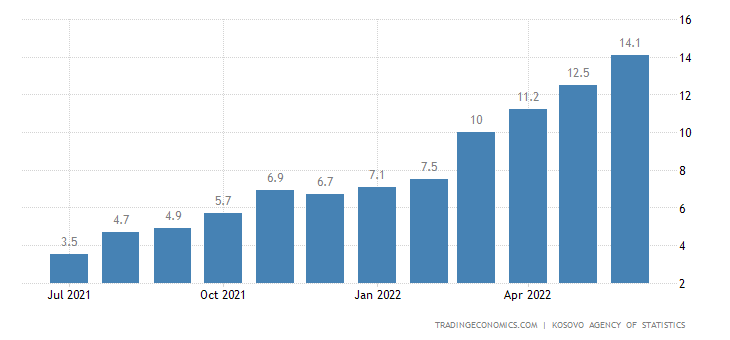 Kosovo Inflation Rate