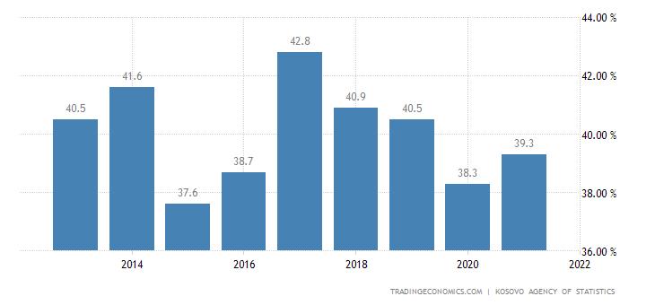 Kosovo Labor Force Participation Rate