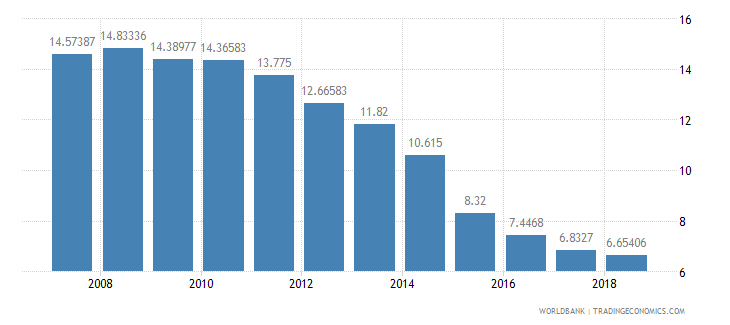 kosovo lending interest rate percent wb data