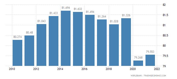 kosovo life expectancy at birth female years wb data