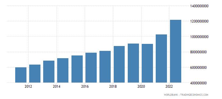 kosovo manufacturing value added current lcu wb data