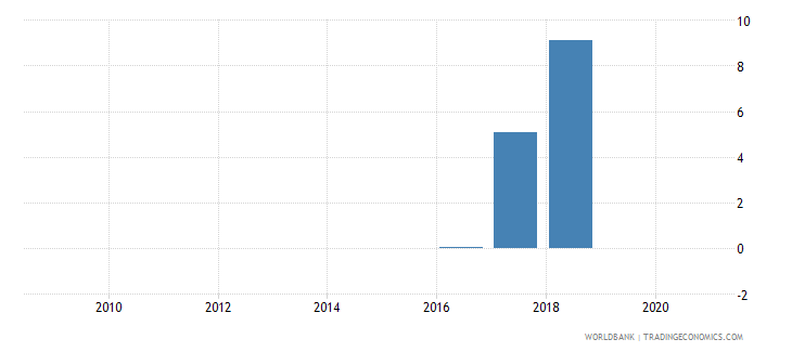kosovo merchandise exports by the reporting economy residual percent of total merchandise exports wb data