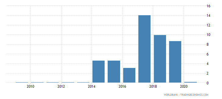 kosovo merchandise exports to developing economies in south asia percent of total merchandise exports wb data