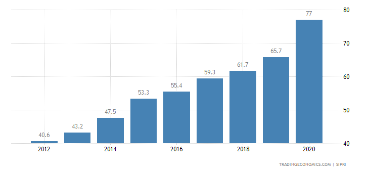 Kosovo Military Expenditure