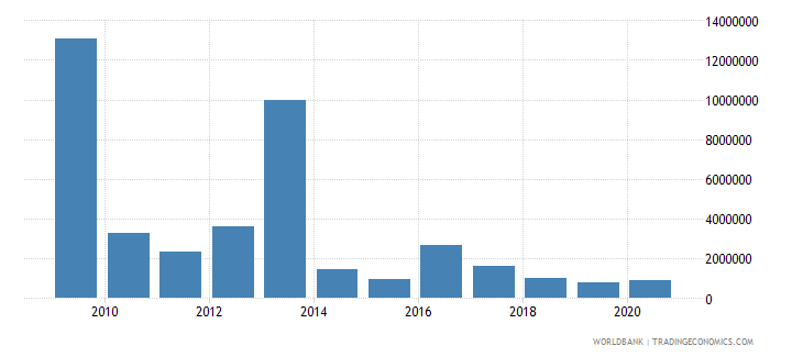 kosovo net bilateral aid flows from dac donors finland current us$ wb data