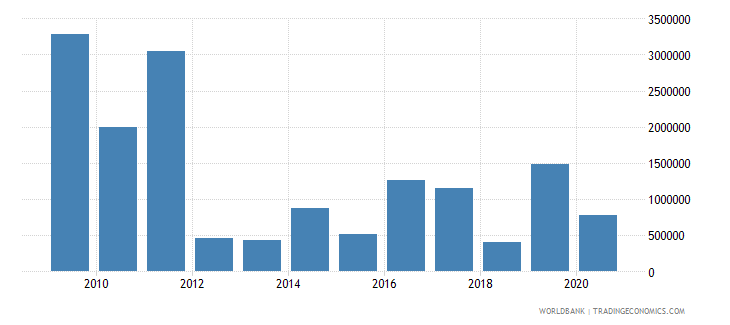 kosovo net bilateral aid flows from dac donors italy current us$ wb data