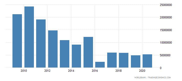 kosovo net bilateral aid flows from dac donors norway current us$ wb data