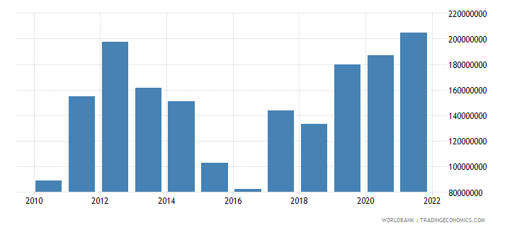 kosovo net income from abroad current us$ wb data