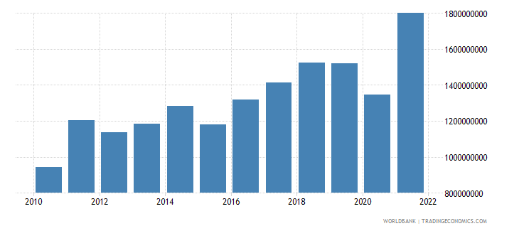 kosovo net taxes on products us dollar wb data