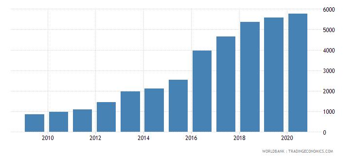 kosovo new businesses registered number wb data
