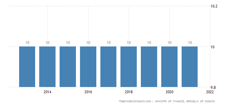 Kosovo Personal Income Tax Rate