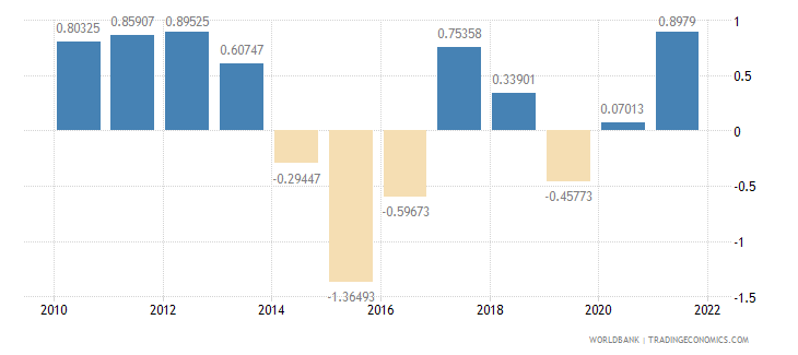 kosovo population growth annual percent wb data