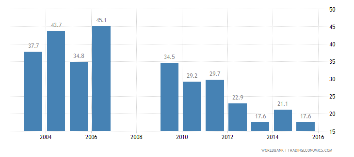 kosovo poverty headcount ratio at national poverty line percent of population wb data