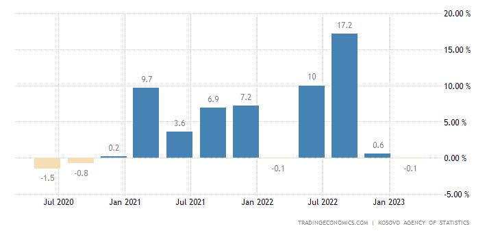 Kosovo Producer Prices Change