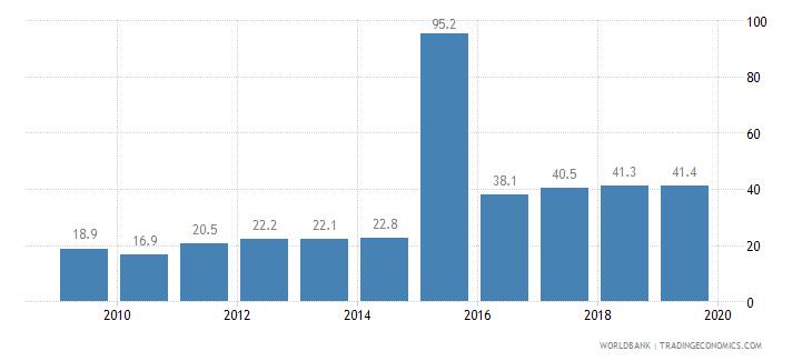 kosovo public credit registry coverage percent of adults wb data