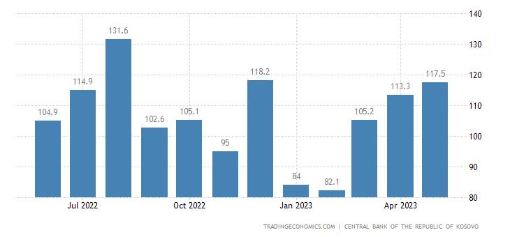 Kosovo Remittances