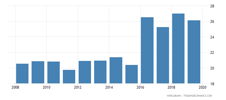 kosovo renewable energy consumption percent of total final energy consumption wb data