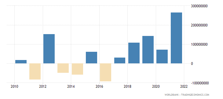 kosovo reserves and related items bop current us$ wb data