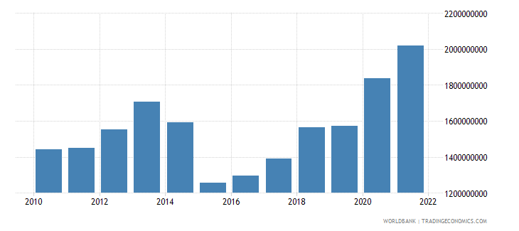 kosovo secondary income receipts bop current us$ wb data