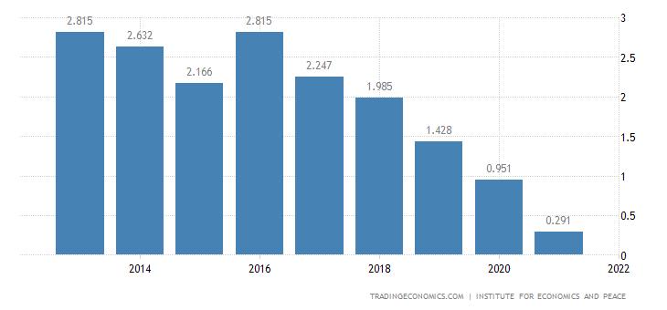 Kosovo Terrorism Index