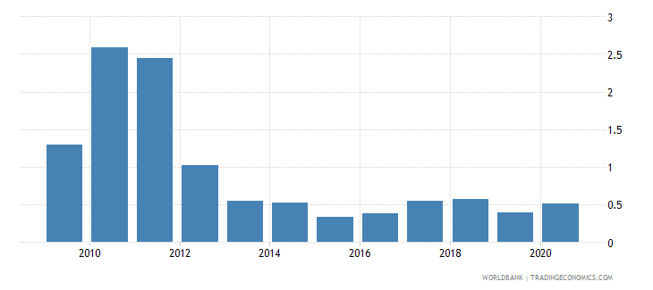 kosovo total natural resources rents percent of gdp wb data