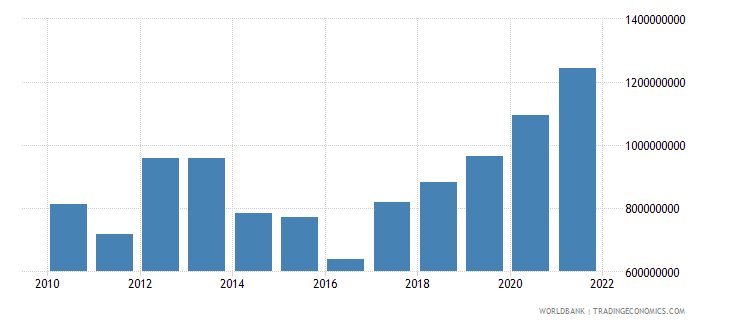 kosovo total reserves includes gold us dollar wb data