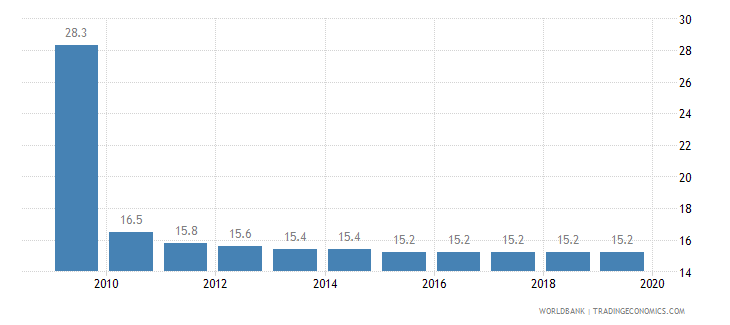 kosovo total tax rate percent of profit wb data