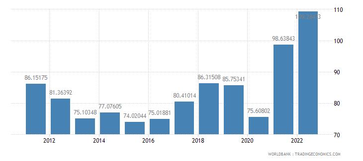 kosovo trade percent of gdp wb data
