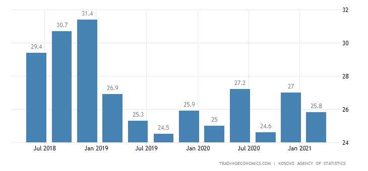 Kosovo Unemployment Rate