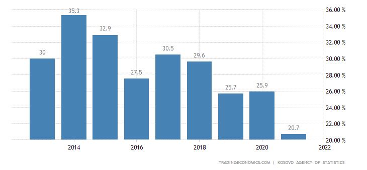 Kosovo Unemployment Rate