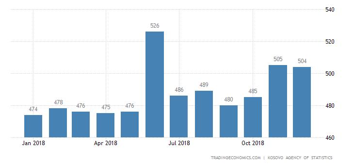 Kosovo Average Monthly Wages